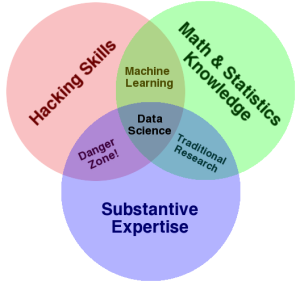 (Bild: Data Science Venn Diagramm)